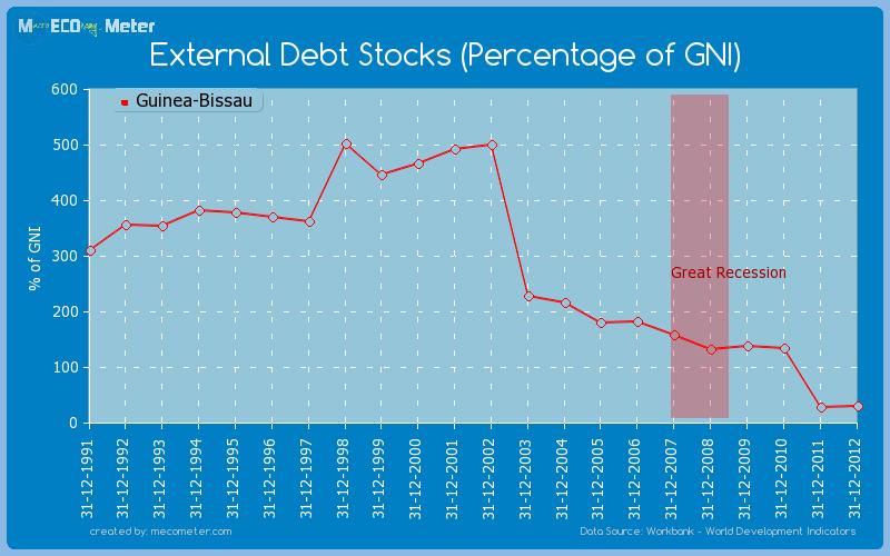 External Debt Stocks (Percentage of GNI) of Guinea-Bissau
