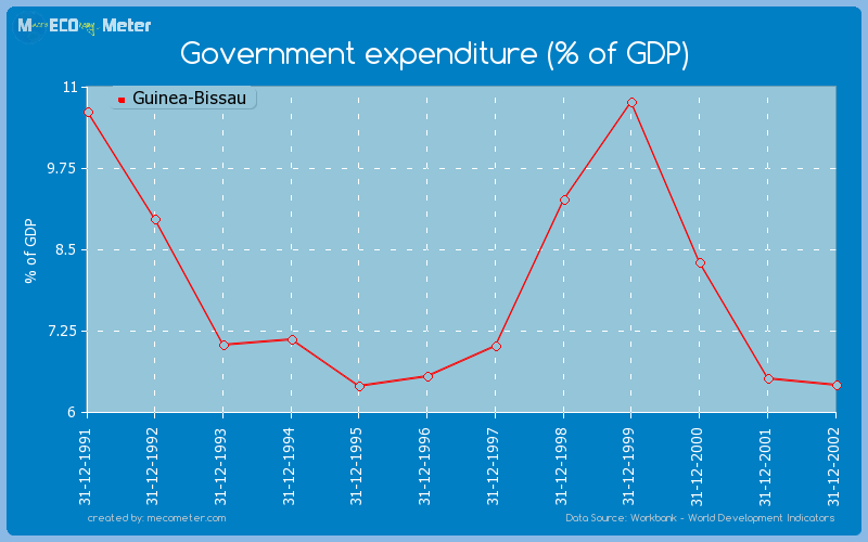 Government expenditure (% of GDP) of Guinea-Bissau