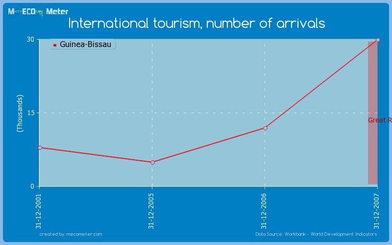 International tourism, number of arrivals of Guinea-Bissau