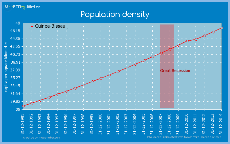 Population density of Guinea-Bissau