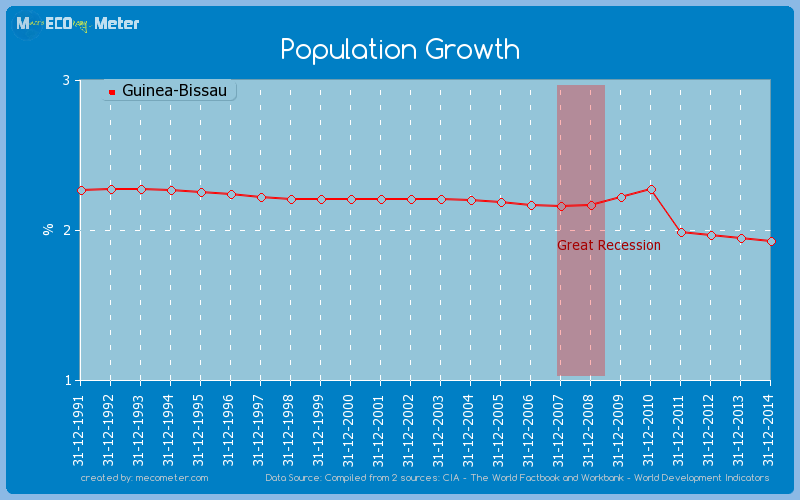 Population Growth of Guinea-Bissau
