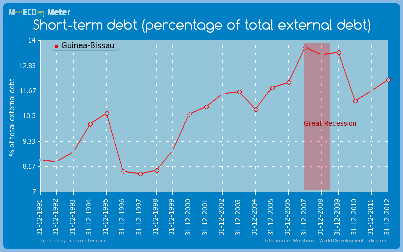 Short-term debt (percentage of total external debt) of Guinea-Bissau
