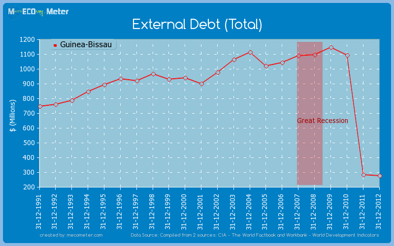 External Debt (Total) of Guinea-Bissau