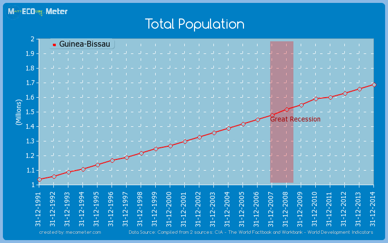 Total Population of Guinea-Bissau