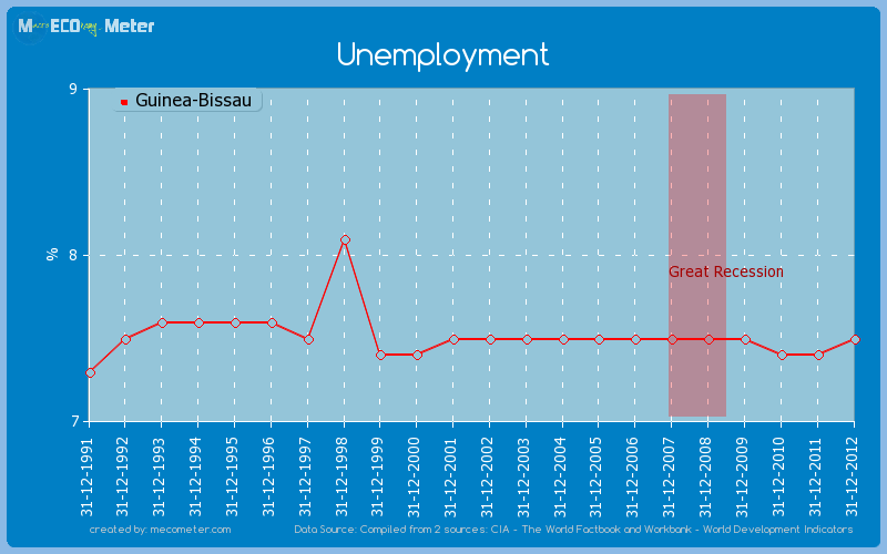 Unemployment of Guinea-Bissau