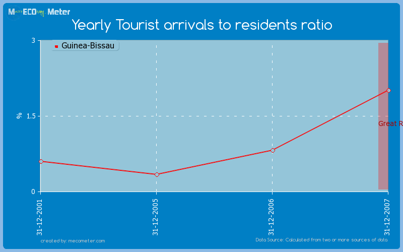 Yearly Tourist arrivals to residents ratio of Guinea-Bissau