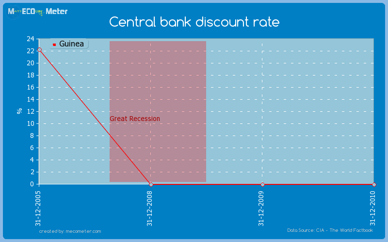 Central bank discount rate of Guinea