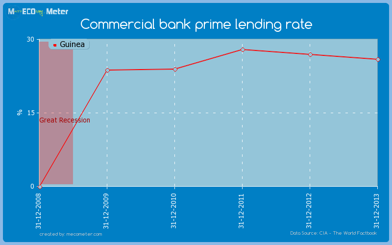 Commercial bank prime lending rate of Guinea