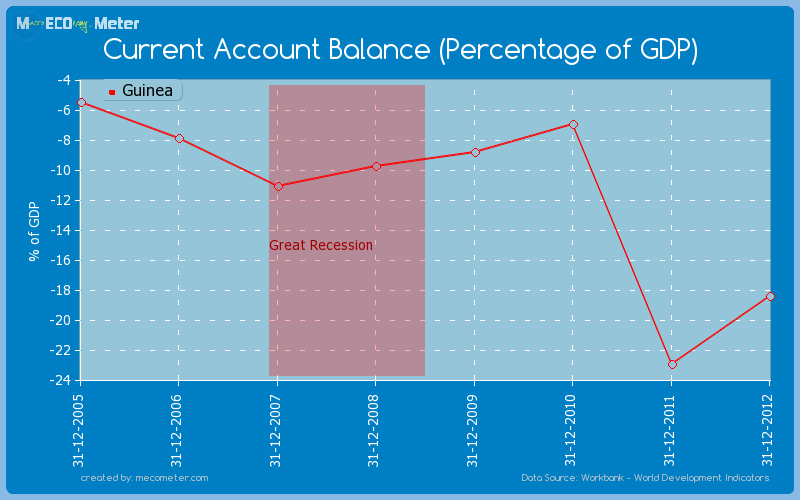 Current Account Balance (Percentage of GDP) of Guinea