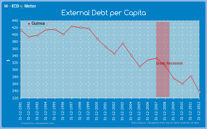 External Debt per Capita of Guinea