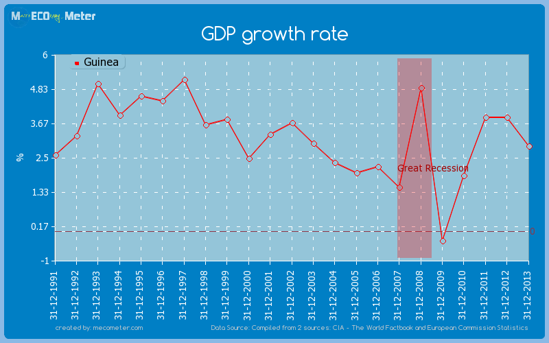 GDP growth rate of Guinea
