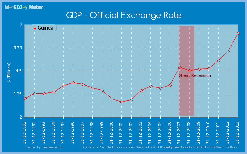 GDP - Official Exchange Rate of Guinea