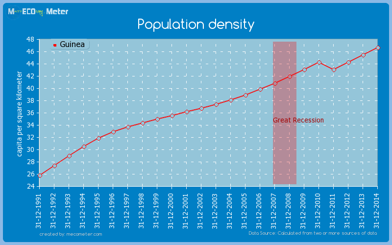 Population density of Guinea
