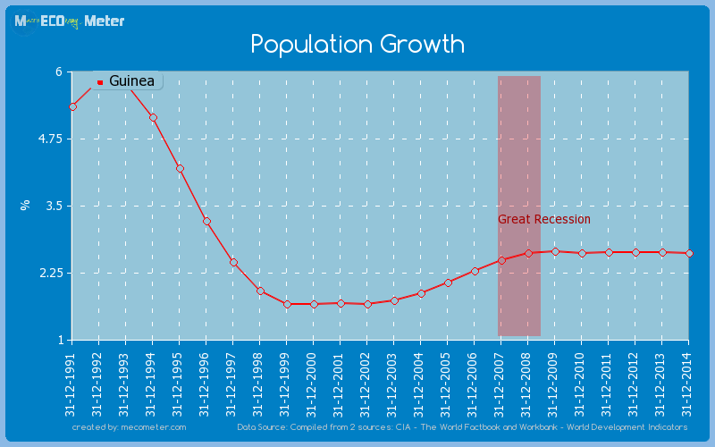 Population Growth of Guinea