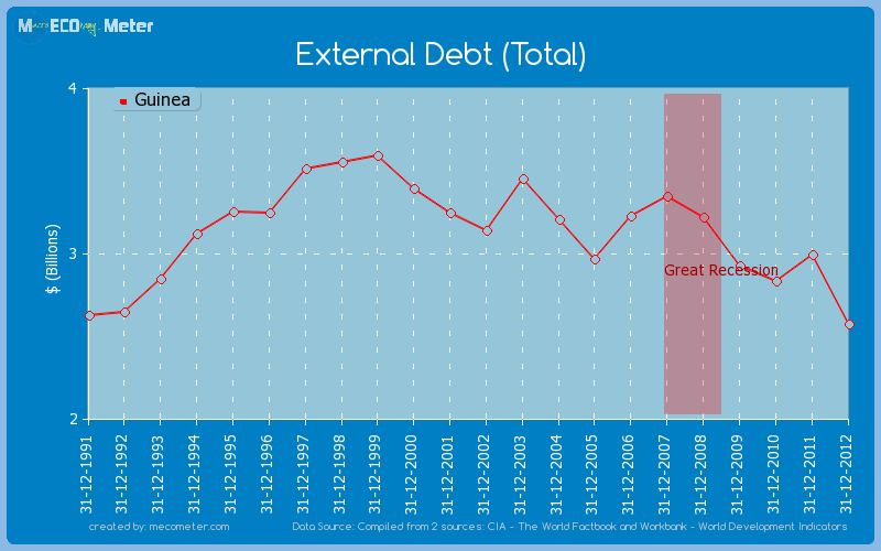 External Debt (Total) of Guinea
