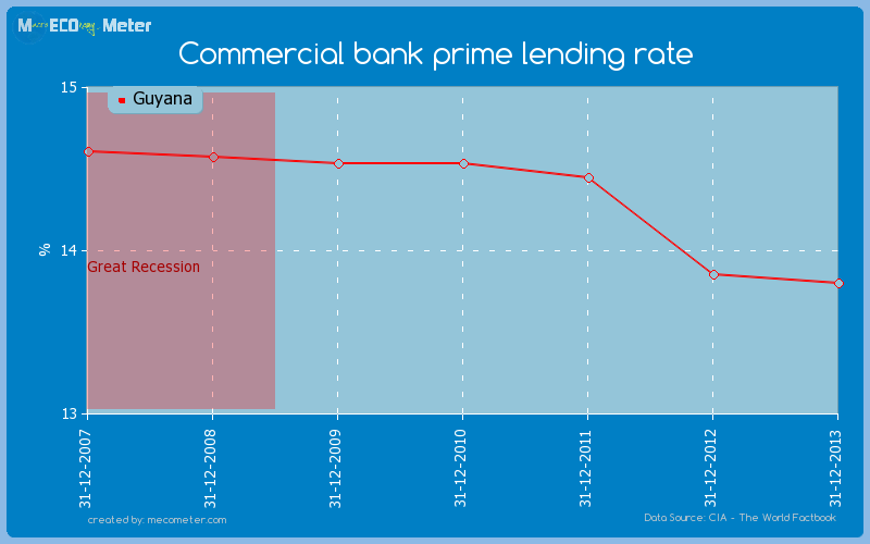 Commercial bank prime lending rate of Guyana