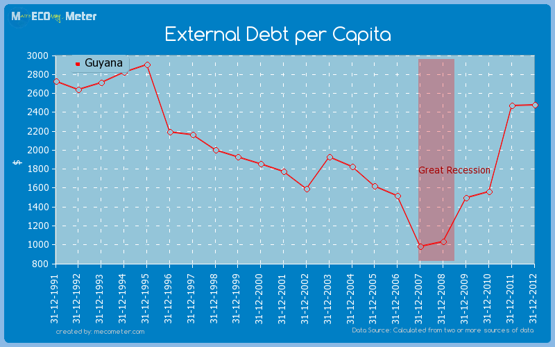 External Debt per Capita of Guyana
