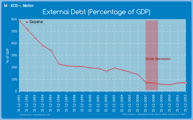 External Debt (Percentage of GDP) of Guyana