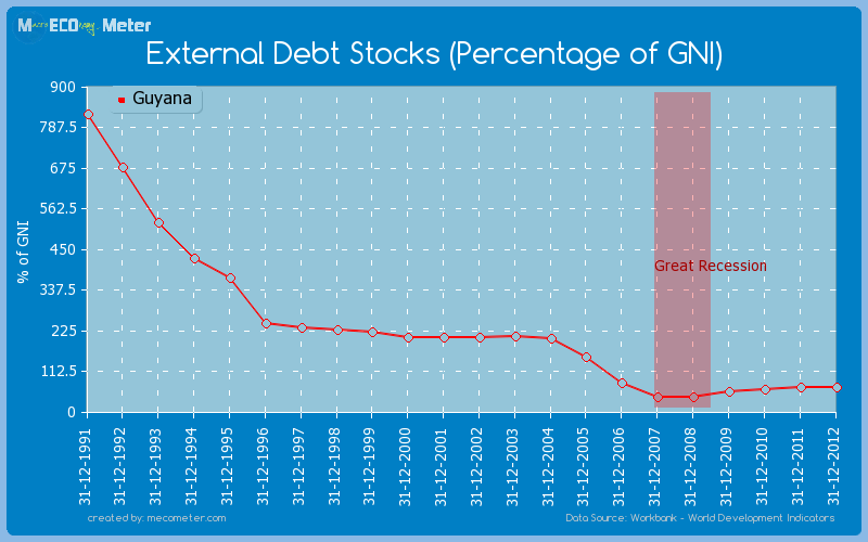 External Debt Stocks (Percentage of GNI) of Guyana