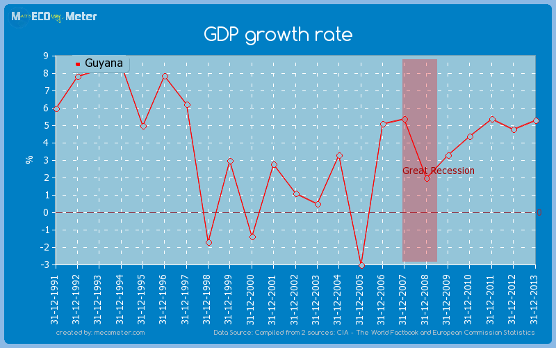 GDP growth rate of Guyana