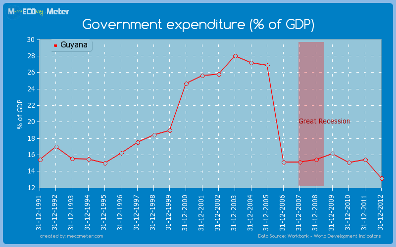 Government expenditure (% of GDP) of Guyana