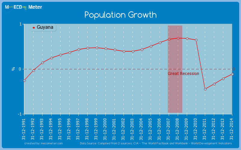 Population Growth of Guyana
