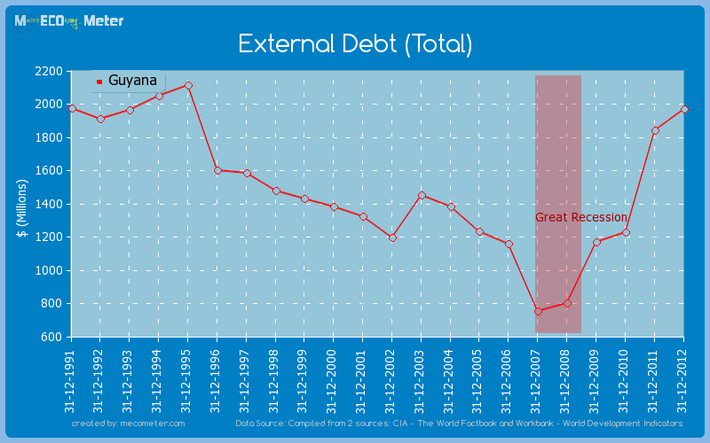 External Debt (Total) of Guyana