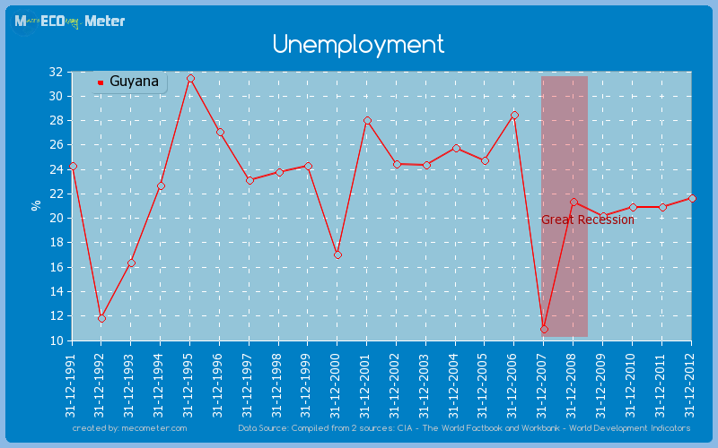 Unemployment of Guyana