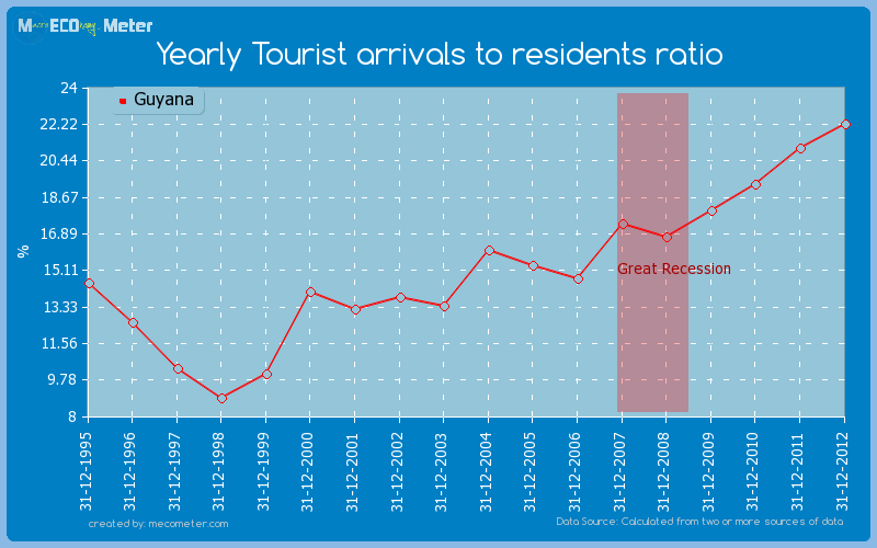 Yearly Tourist arrivals to residents ratio of Guyana