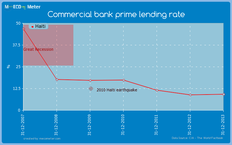 Commercial bank prime lending rate of Haiti