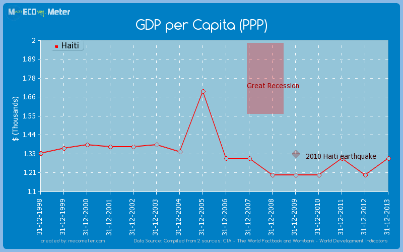 GDP per Capita (PPP) of Haiti