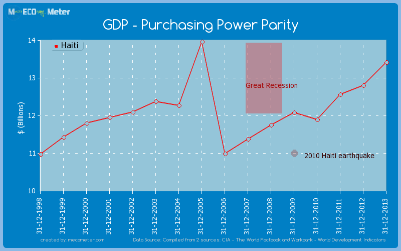 GDP - Purchasing Power Parity of Haiti