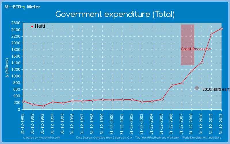 Government expenditure (Total) of Haiti