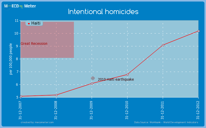 Intentional homicides of Haiti