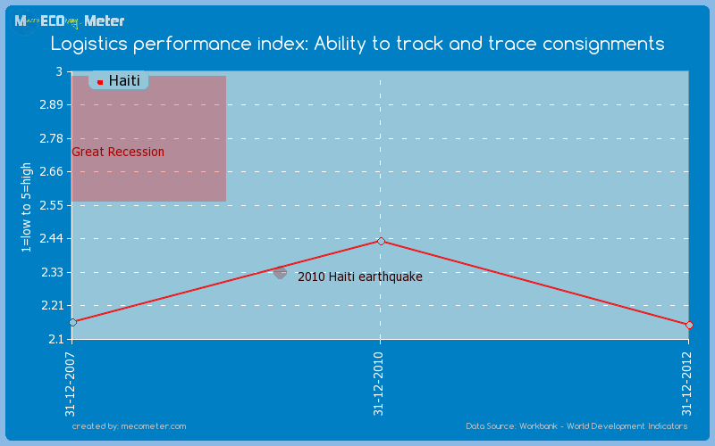 Logistics performance index: Ability to track and trace consignments of Haiti