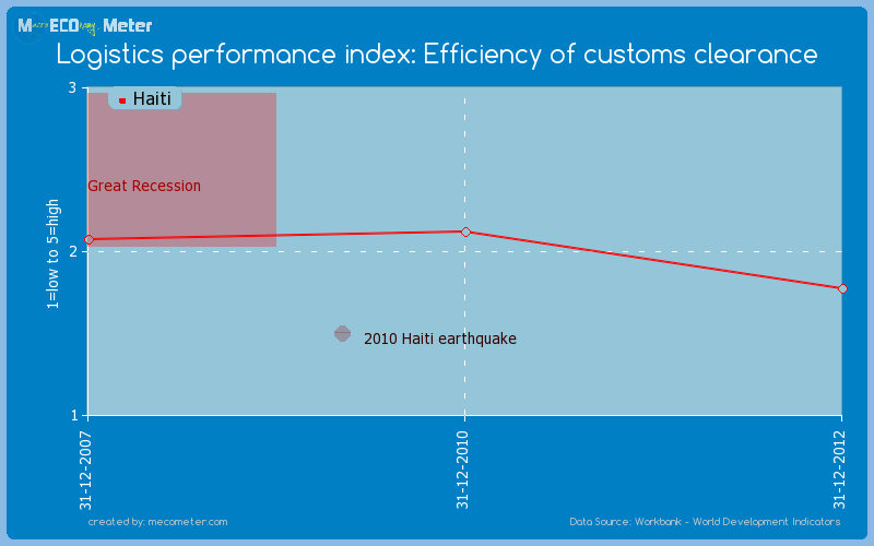 Logistics performance index: Efficiency of customs clearance of Haiti