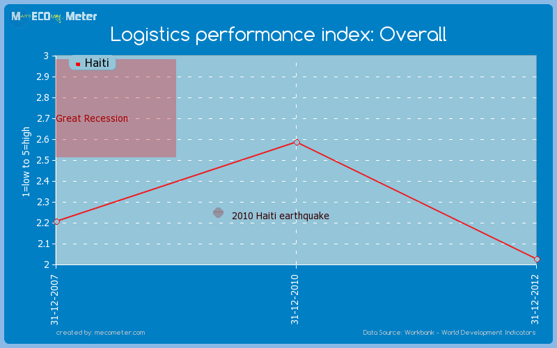 Logistics performance index: Overall of Haiti