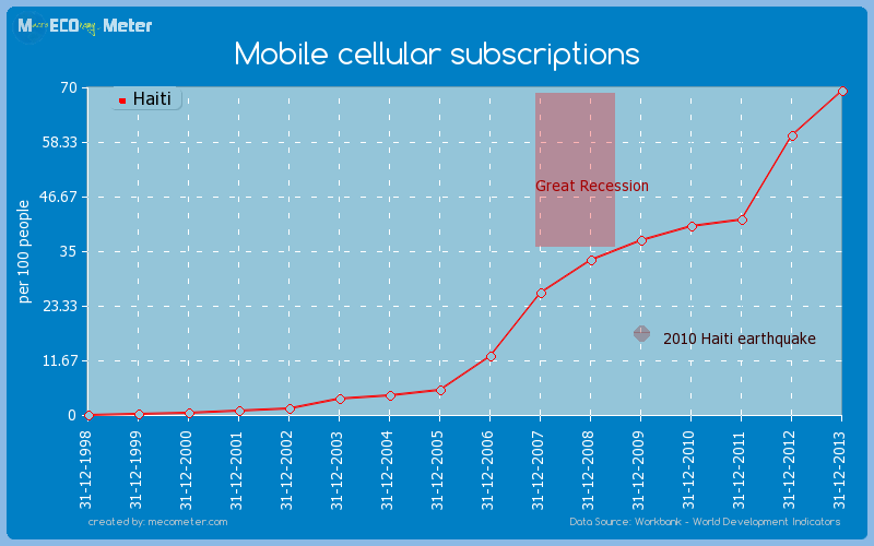 Mobile cellular subscriptions of Haiti