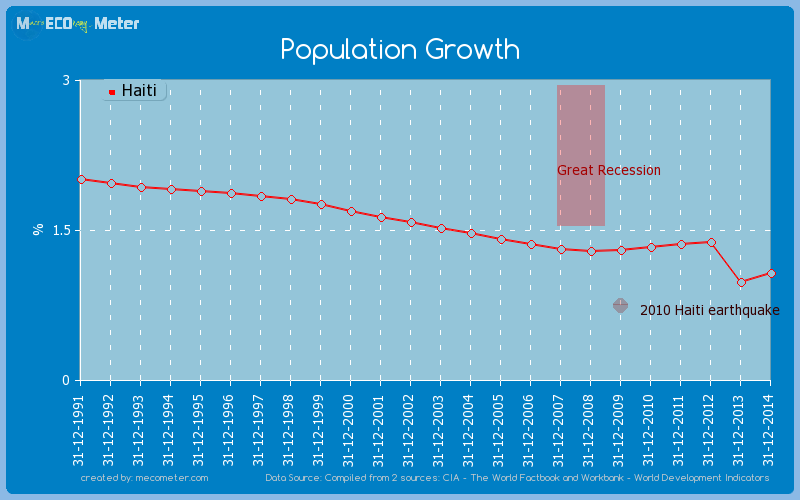 Population Growth of Haiti