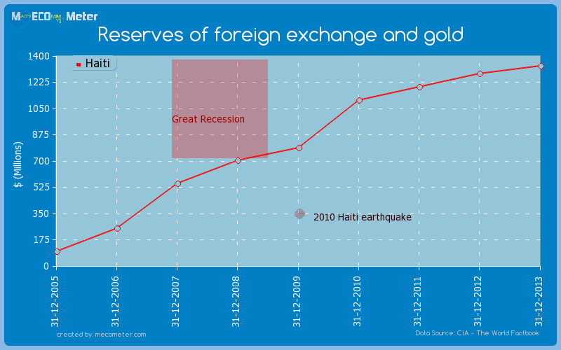Reserves of foreign exchange and gold of Haiti