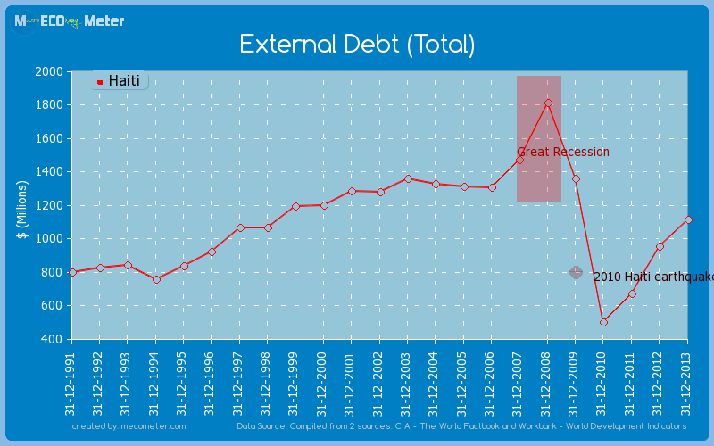 External Debt (Total) of Haiti
