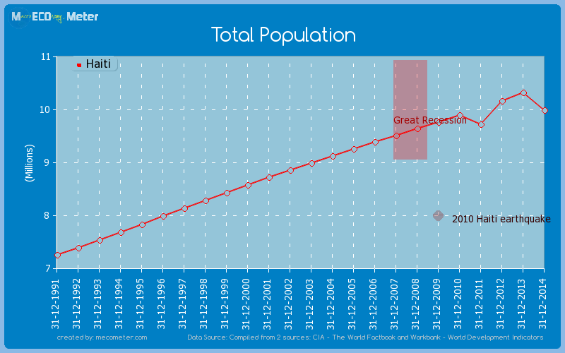 Total Population of Haiti