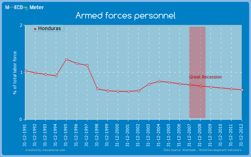 Armed forces personnel of Honduras