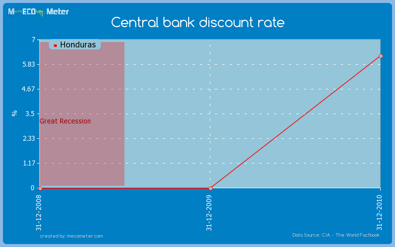 Central bank discount rate of Honduras