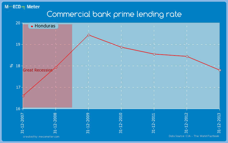 Commercial bank prime lending rate of Honduras