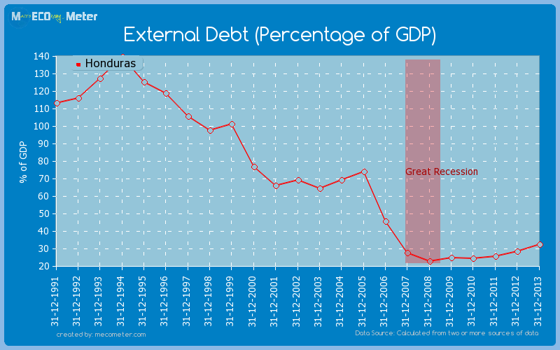External Debt (Percentage of GDP) of Honduras