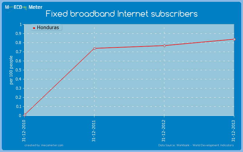 Fixed broadband Internet subscribers of Honduras