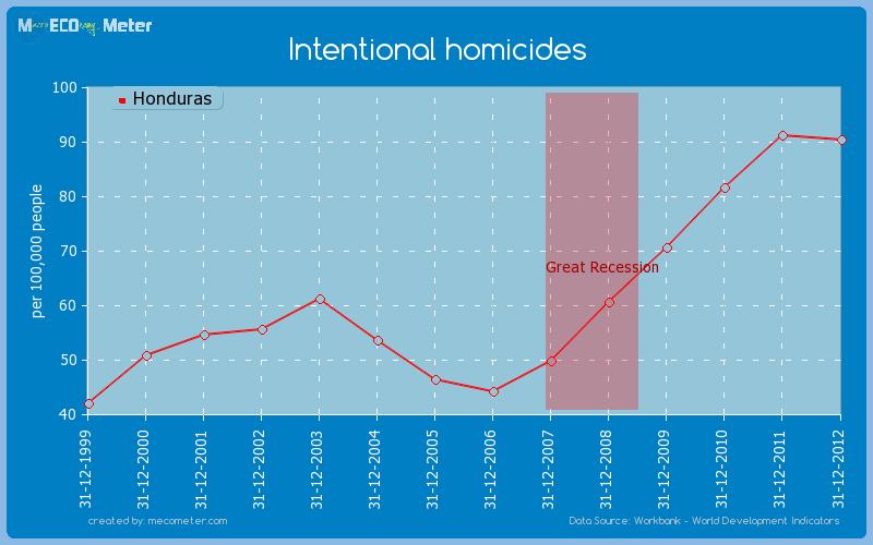 Intentional homicides of Honduras