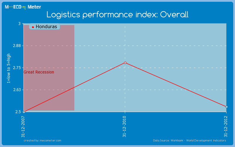 Logistics performance index: Overall of Honduras