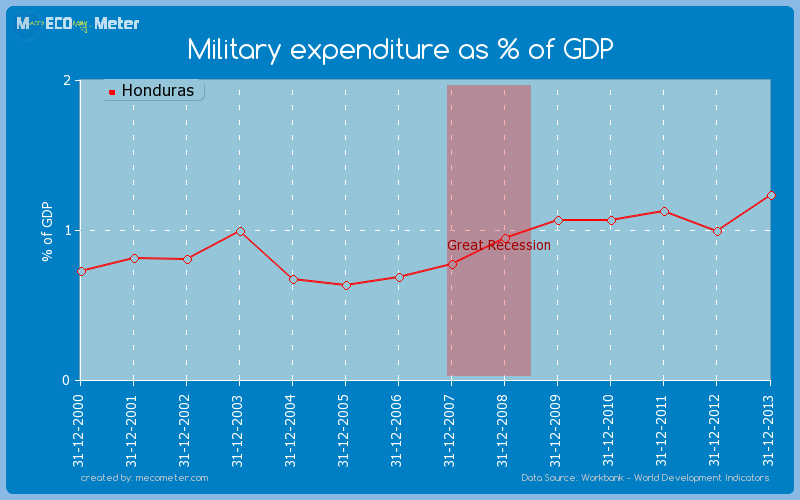 Military expenditure as % of GDP of Honduras